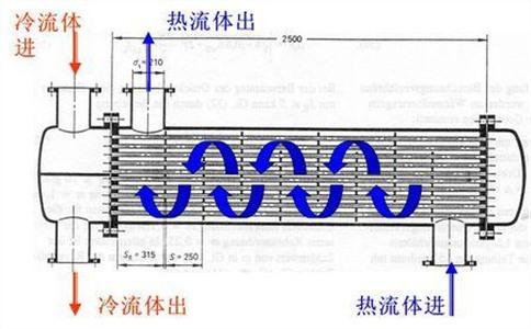 板式换热器替换整机的使用方法