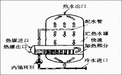 降低换热器阻力的5种方法
